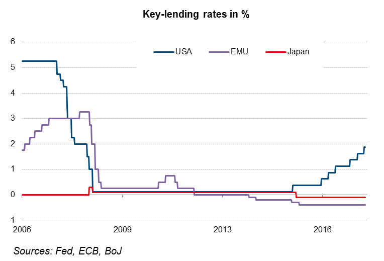 Key-lending rates in percent