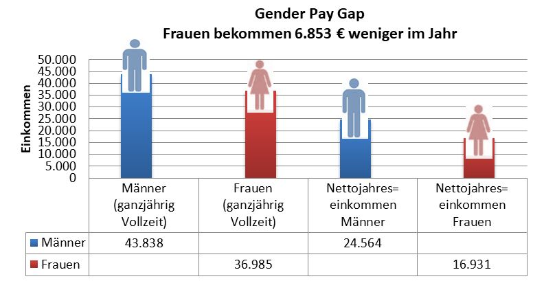 Frauen Investitionen
